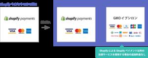 shopifyペイメントにgmoイプシロンを併用して決済を充実させる